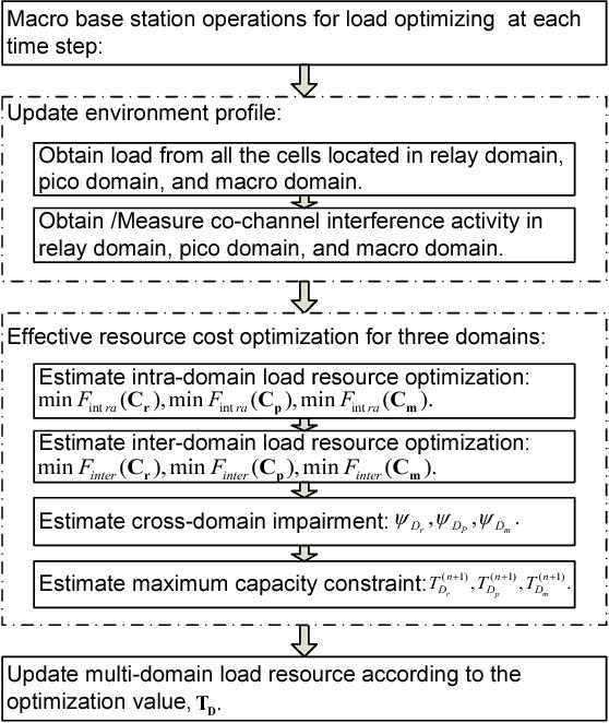Multi-domain load resource optimization for heterogeneous network in