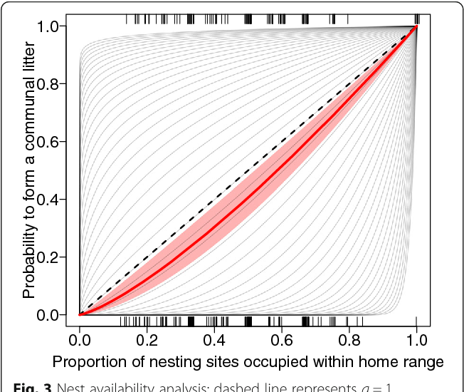 Fig. 3 Nest availability analysis: dashed line represents a = 1 suggesting choice of partner was equal to the proportion of occupied nesting sites (nest boxes containing one or several litters), if a < 1 females choose communal (1) more often than random expectation and, if a > 1 females choose solitary (0) more often than random. Potential values for a are represented by the light grey lines. For the raw data we find a value of a = 1.3, here represented by the red line (± 95% CI polygon). Tick marks represent the variability in the proportion of occupied sites
