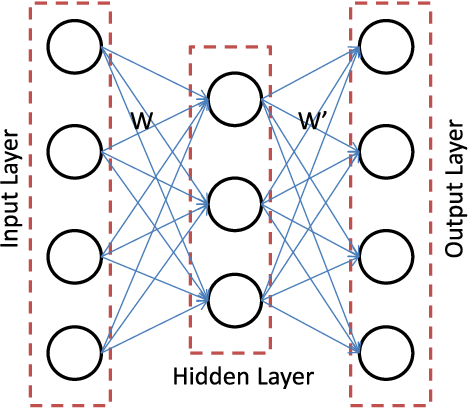 Figure 1 for Semi-supervised Stacked Label Consistent Autoencoder for Reconstruction and Analysis of Biomedical Signals
