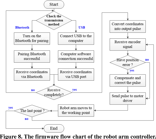 A Trajectory Planning and Robot Arm Imitation Control System for