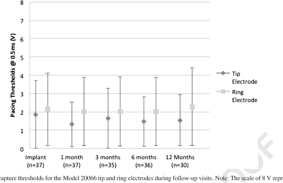 Figure 3 Mean pacing capture thresholds for the Model 20066 tip and ring electrodes during follow-up visits. Note: The scale of 8 V represents the maximum output of most cardiac resynchronization therapy devices.