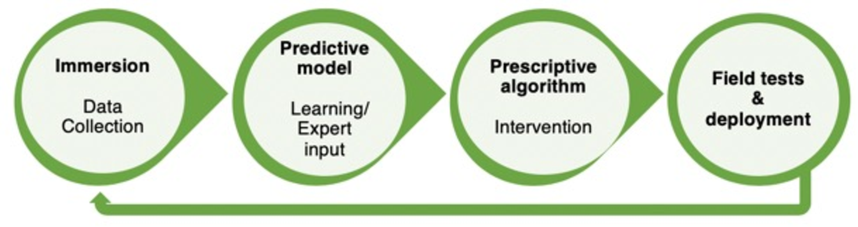 Figure 1 for AI for Social Impact: Learning and Planning in the Data-to-Deployment Pipeline