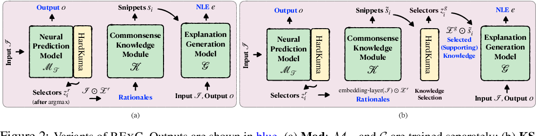Figure 3 for Rationale-Inspired Natural Language Explanations with Commonsense
