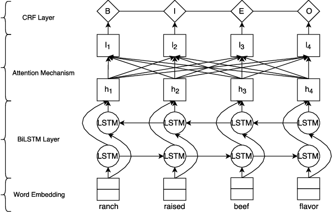 Figure 3 for OpenTag: Open Attribute Value Extraction from Product Profiles [Deep Learning, Active Learning, Named Entity Recognition]