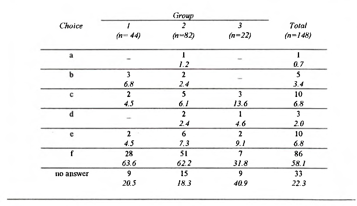 Table 5 21 from Students' understanding of the fundamental