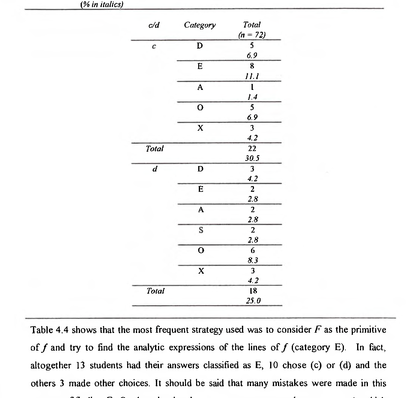 Table 4 4 from Students' understanding of the fundamental