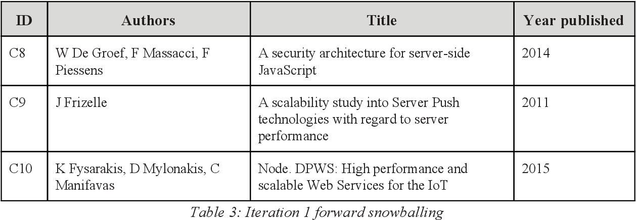 Node js in Open Source projects on Github : A literature