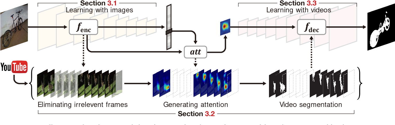 Figure 1 for Weakly Supervised Semantic Segmentation using Web-Crawled Videos