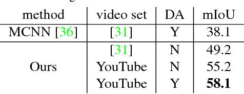 Figure 2 for Weakly Supervised Semantic Segmentation using Web-Crawled Videos
