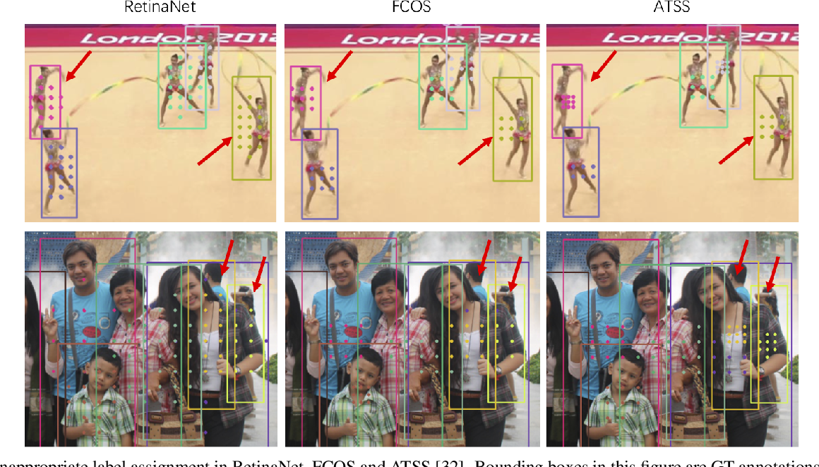 Figure 1 for LLA: Loss-aware Label Assignment for Dense Pedestrian Detection