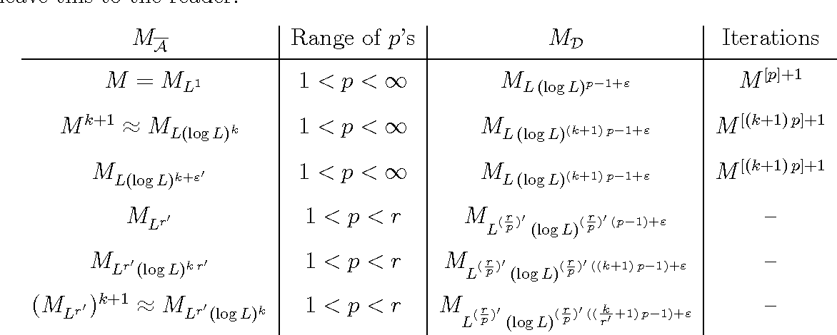 Table 1. Examples of two-weight estimates