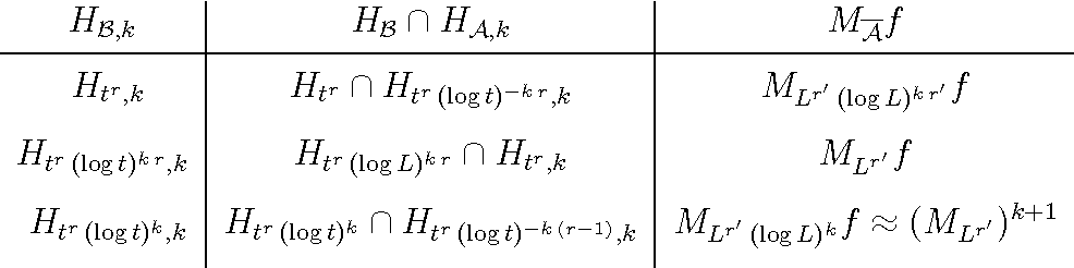 Table 2. Examples of different Htr -conditions