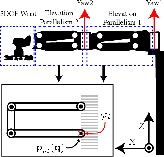 Figure 1 for MPC-Based Hierarchical Task Space Control of Underactuated and Constrained Robots for Execution of Multiple Tasks