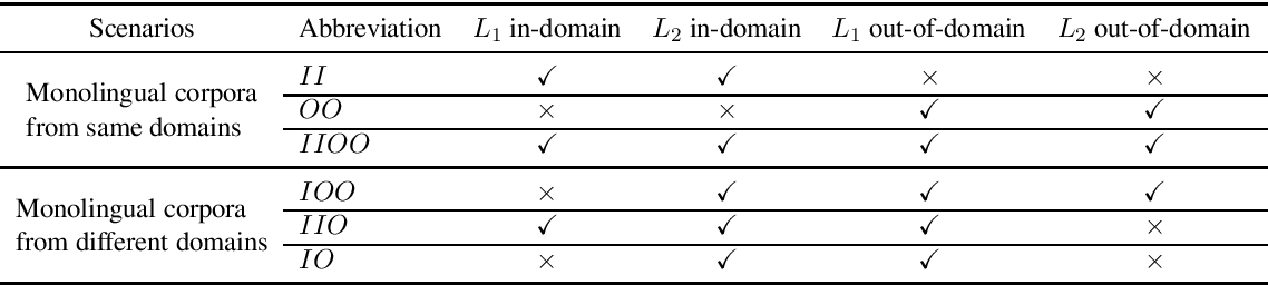 Figure 1 for An Empirical Study of Domain Adaptation for Unsupervised Neural Machine Translation