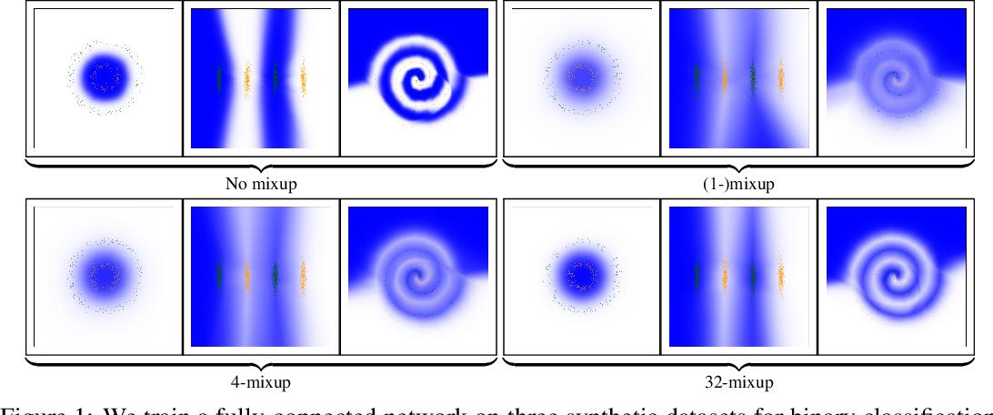 Figure 1 for k-Mixup Regularization for Deep Learning via Optimal Transport