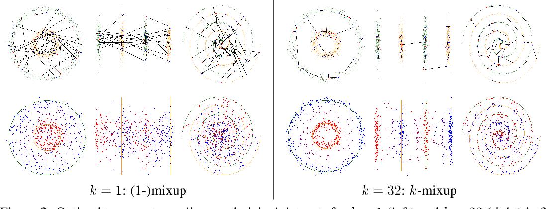 Figure 2 for k-Mixup Regularization for Deep Learning via Optimal Transport