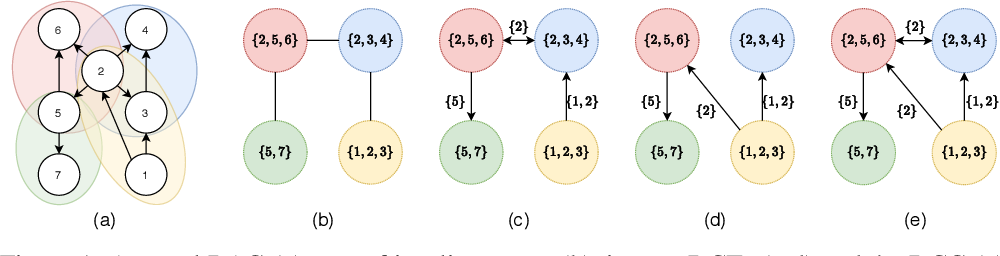 Figure 1 for Active Structure Learning of Causal DAGs via Directed Clique Tree