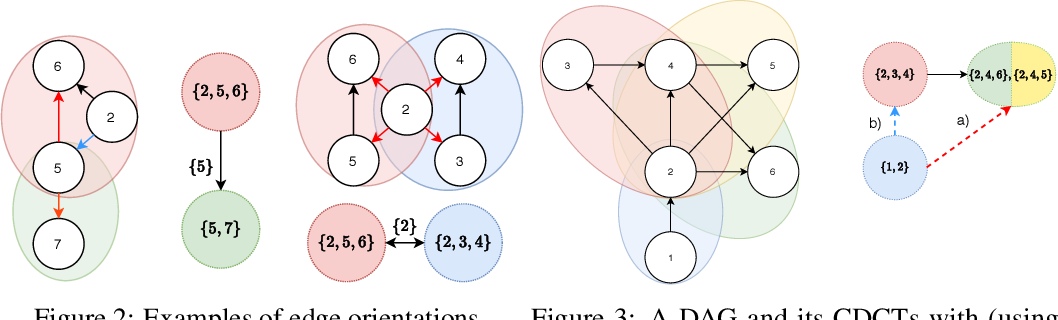 Figure 2 for Active Structure Learning of Causal DAGs via Directed Clique Tree