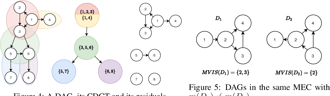 Figure 3 for Active Structure Learning of Causal DAGs via Directed Clique Tree