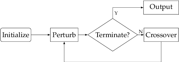 Figure 1 for Textual Adversarial Attack as Combinatorial Optimization