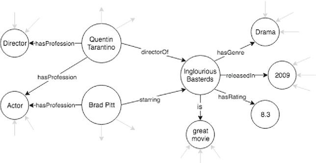 Figure 3 for A Comparative Survey of Recent Natural Language Interfaces for Databases