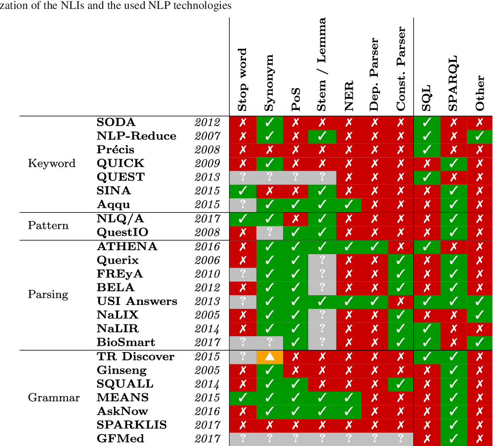Figure 4 for A Comparative Survey of Recent Natural Language Interfaces for Databases