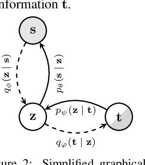 Figure 3 for Learning Multimodal VAEs through Mutual Supervision