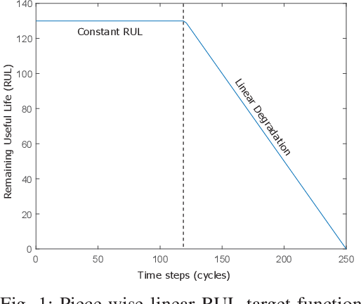 Figure 1 for Temporal Convolutional Memory Networks for Remaining Useful Life Estimation of Industrial Machinery
