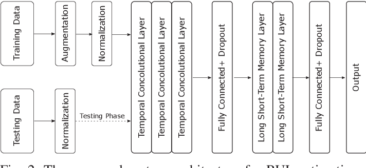 Figure 2 for Temporal Convolutional Memory Networks for Remaining Useful Life Estimation of Industrial Machinery