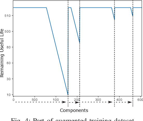 Figure 4 for Temporal Convolutional Memory Networks for Remaining Useful Life Estimation of Industrial Machinery