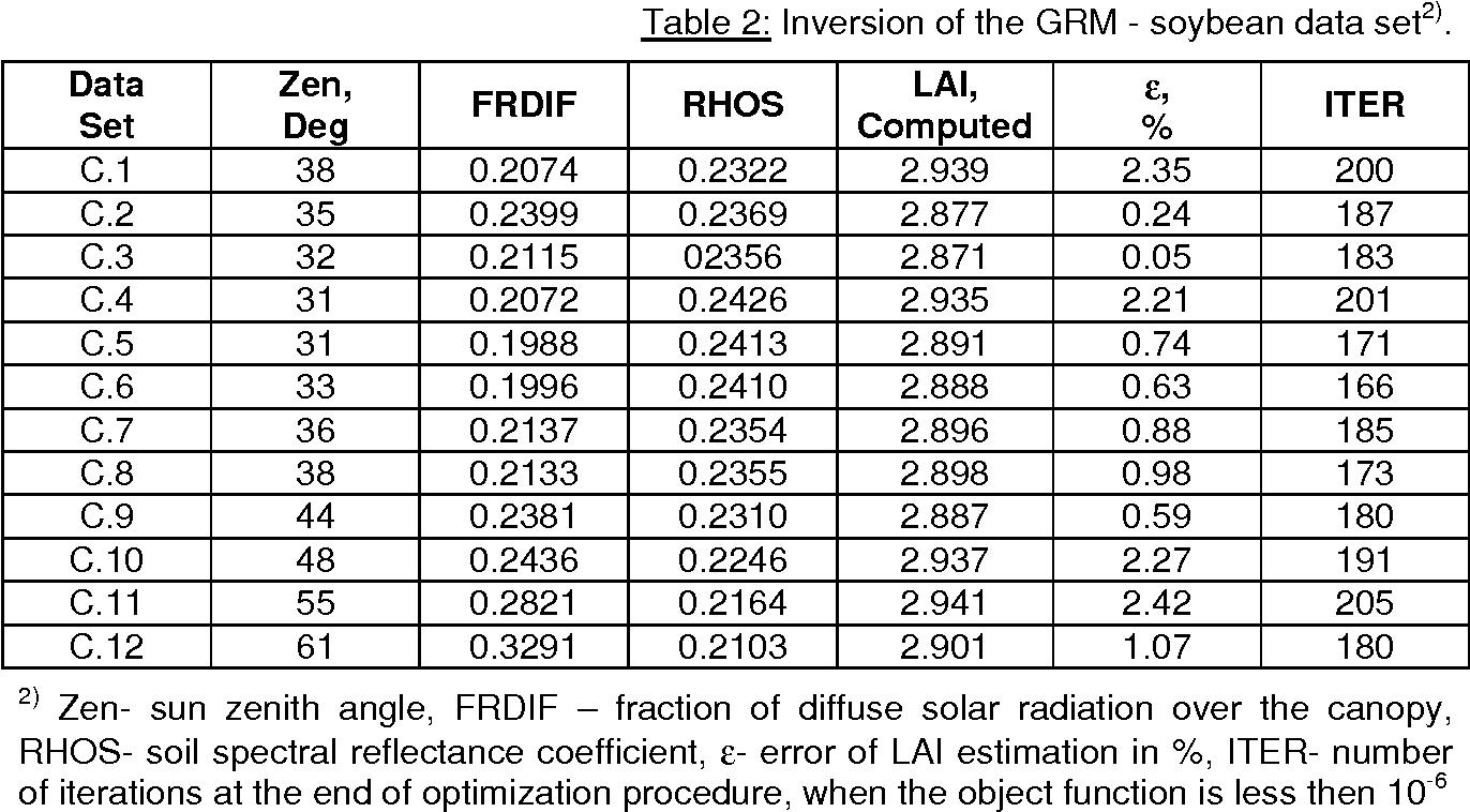 Inversion of GRM for estimating leaf area index by remote sensing