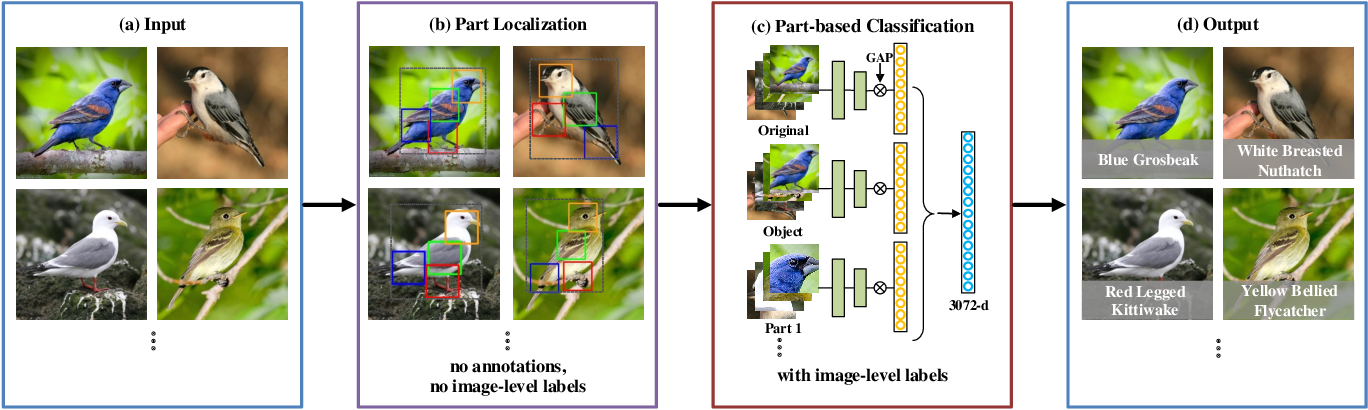 Figure 1 for Unsupervised Part Mining for Fine-grained Image Classification