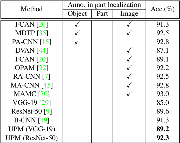 Figure 4 for Unsupervised Part Mining for Fine-grained Image Classification