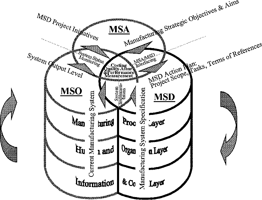Manufacturing Strategy Analysis And Manufacturing Information System