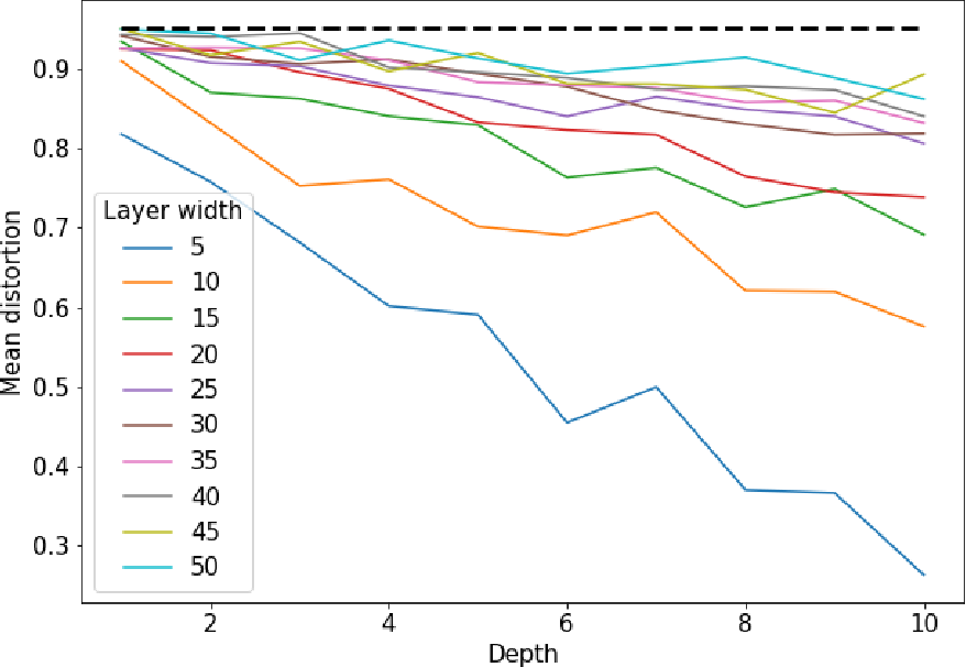 Figure 1 for Deep ReLU Networks Preserve Expected Length