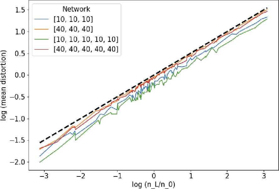 Figure 2 for Deep ReLU Networks Preserve Expected Length