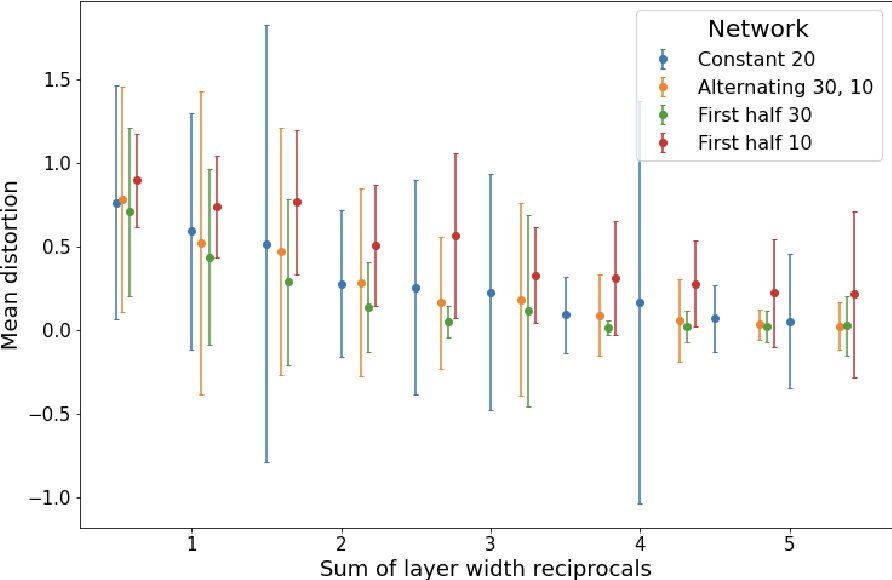 Figure 3 for Deep ReLU Networks Preserve Expected Length