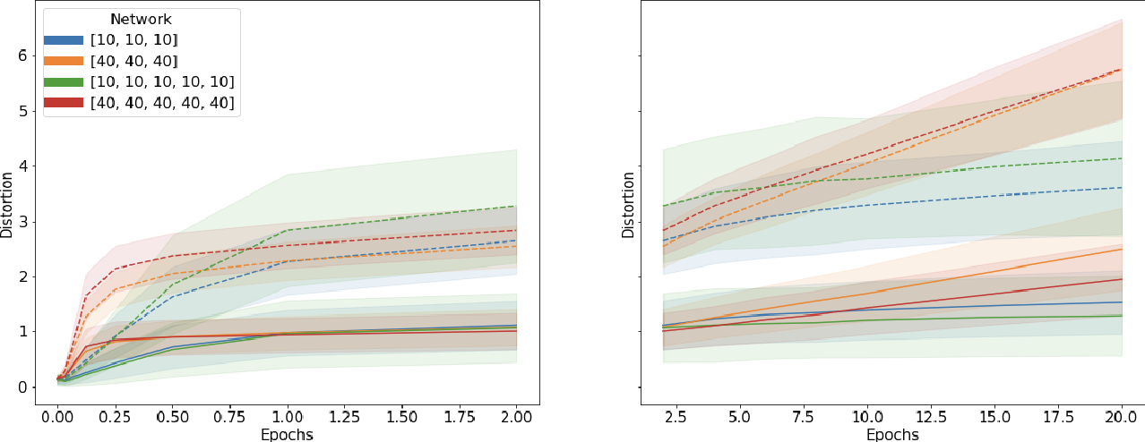 Figure 4 for Deep ReLU Networks Preserve Expected Length