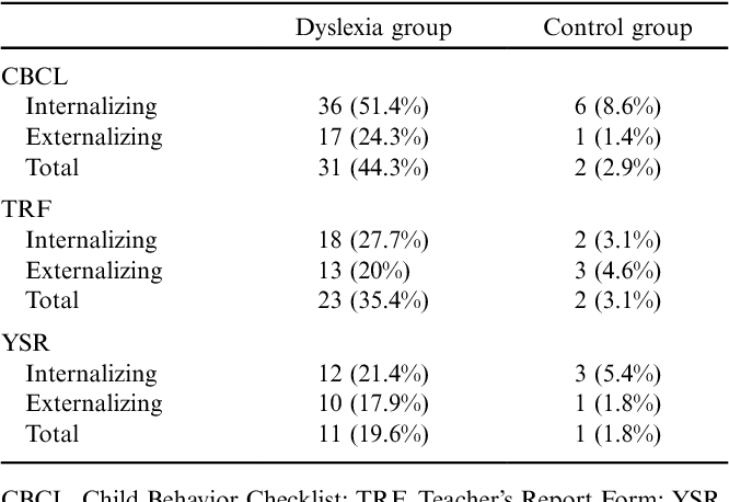 Cognition And Behavior Attention >> Behaviour Attention And Cognition In Severe Dyslexia Semantic