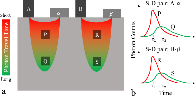 Figure 2 for High Resolution, Deep Imaging Using Confocal Time-of-flight Diffuse Optical Tomography