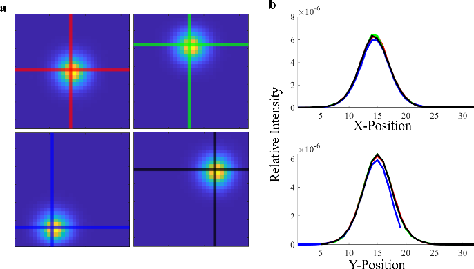 Figure 4 for High Resolution, Deep Imaging Using Confocal Time-of-flight Diffuse Optical Tomography