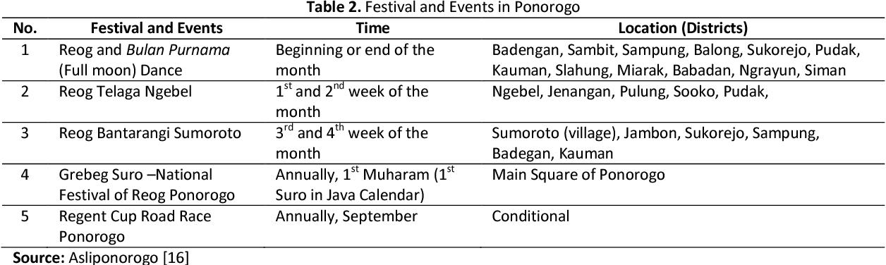PDF] Regional Development of Tourism in Ponorogo Regency
