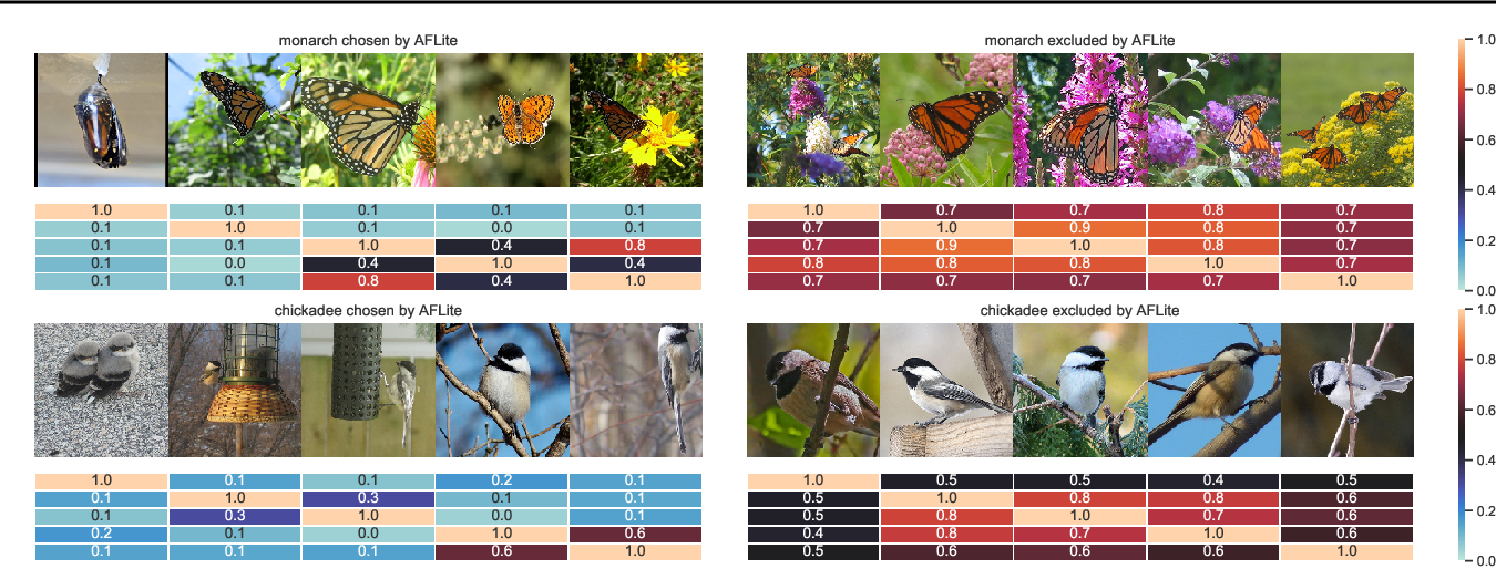 Figure 1 for Adversarial Filters of Dataset Biases