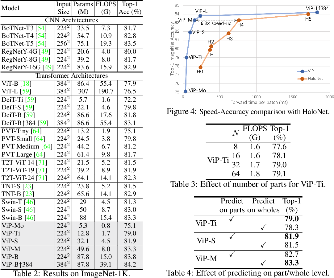 Figure 4 for Visual Parser: Representing Part-whole Hierarchies with Transformers