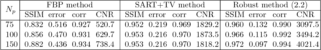 Table 3.1 Comparison of mean SSIM (Gaussian window of size 11 and standard deviation 1.5), relative error, correlation and contrast-noise-ratio (CNR) for the reconstructed results of the Shepp-Logan phantom from noise-free projections.