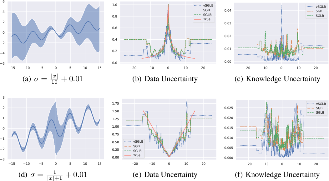 Figure 1 for Uncertainty in Gradient Boosting via Ensembles