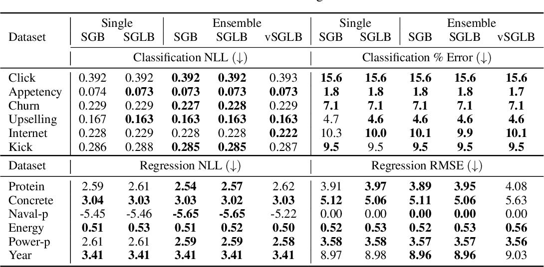 Figure 2 for Uncertainty in Gradient Boosting via Ensembles