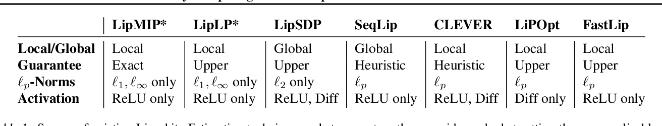 Figure 1 for Exactly Computing the Local Lipschitz Constant of ReLU Networks