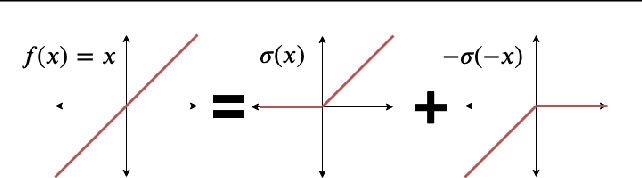 Figure 2 for Exactly Computing the Local Lipschitz Constant of ReLU Networks