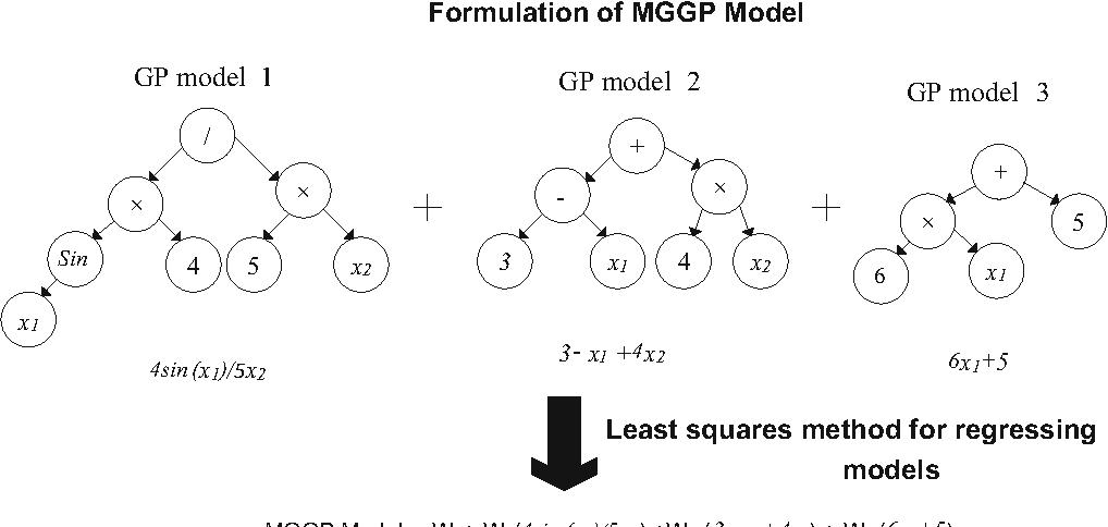 Fig. 3 Formulation of the MGGP model